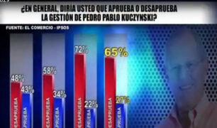 Poderes del Estado pierden respaldo en reciente encuesta de Ipsos Apoyo