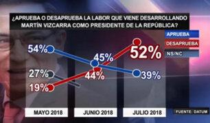 Datum: desaprobación de Martín Vizcarra aumentó a un 52%