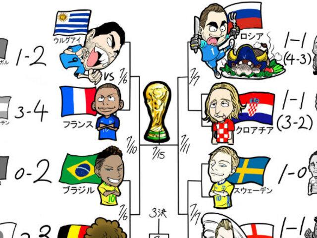 El artista japonés que ilustra de la forma más divertida el Mundial Rusia 2018 [FOTOS]