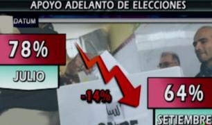 Datum: ¿Qué motivó la caída del apoyo popular al adelanto de elecciones?