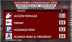 Conteo rápido: Acción Popular y Frepap pasan a liderar elecciones congresales