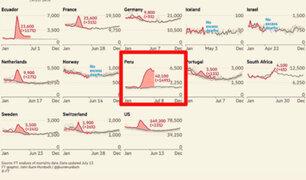 Financial Times: Perú lidera exceso de muertes en comparación a otros años
