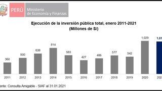 MEF: inversión pública fue de S/ 1,011 millones en enero