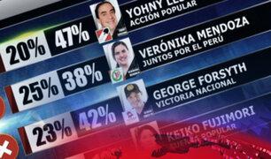 Ipsos: Lescano lidera simulacro de votación y cuatro candidatos disputan segundo lugar