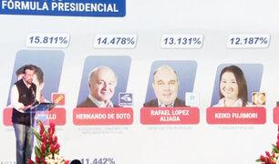 Conteo de la ONPE al  26.779 %: Pedro Castillo lidera las elecciones y tres candidatos compiten por el segundo puesto