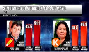 Pedro Castillo obtiene 51,1% y Keiko Fujimori alcanza 48,9%, según simulacro de Ipsos