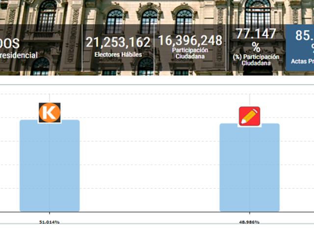 Resultados ONPE al 85 % de las actas: Keiko Fujimori 51.014 % y Pedro Castillo 48.986 %