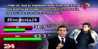 Encuesta 24: 63.3% no cree que gobierno hará algo para evitar que MBL viaje a otro país